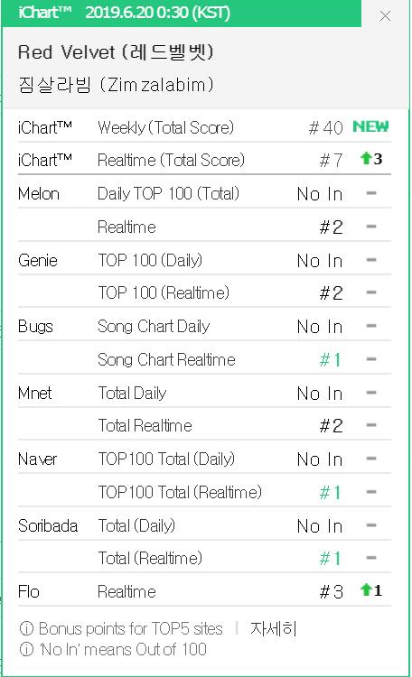 Red Velvet vượt BLACKPINK, là nhóm nữ Kpop đầu tiên đạt thành tích này ở Mỹ, đánh bại TWICE, IZ*ONE tại Hàn - Ảnh 2.