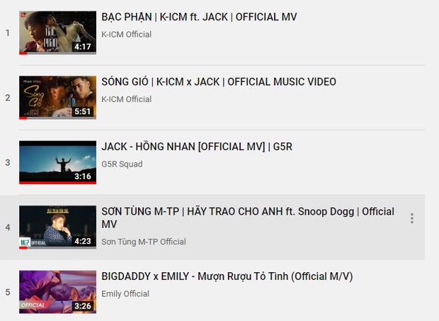 10 MV thịnh hành nhất Youtube Việt Nam 2019: Jack & K-ICM vượt Sơn Tùng M-TP, Hương Ly nắm tay Hậu Hoàng thống trị mặt trận riêng - Ảnh 1.