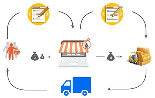 market place model sàn giao dịch thương mại điện tử