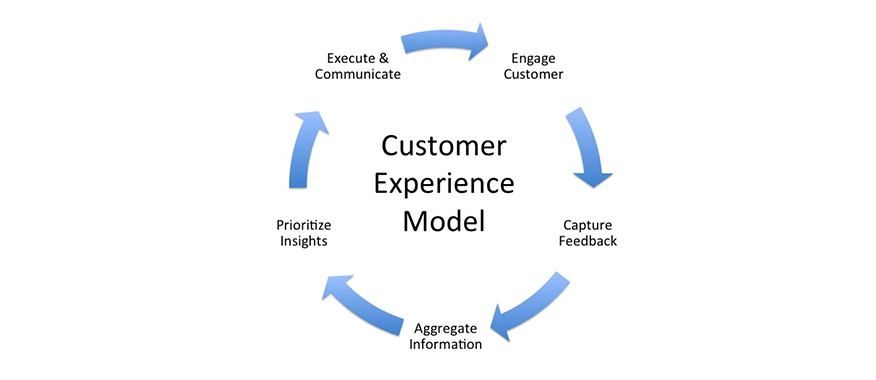 mô hình trải nghiệm experience model